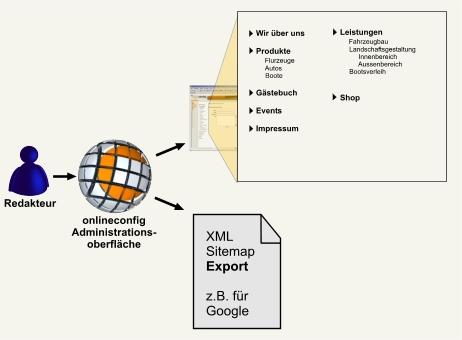 sitemap_grafik.jpg